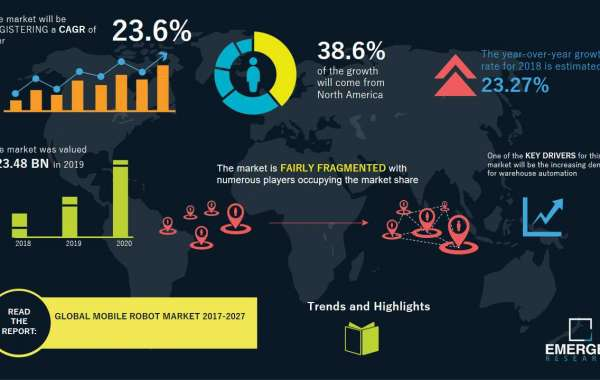 2021 Mobile Robot Market Growth Will Eclipse 2020 Growth