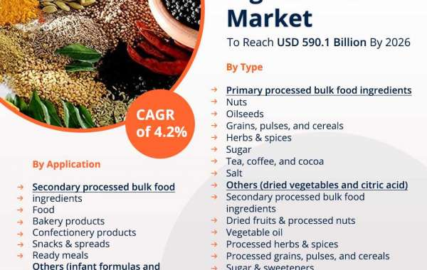 Bulk Food Ingredients Top Manufacturers Market Size, Share, Major Players, Growth Analysis, and Forecast, 2020–2026